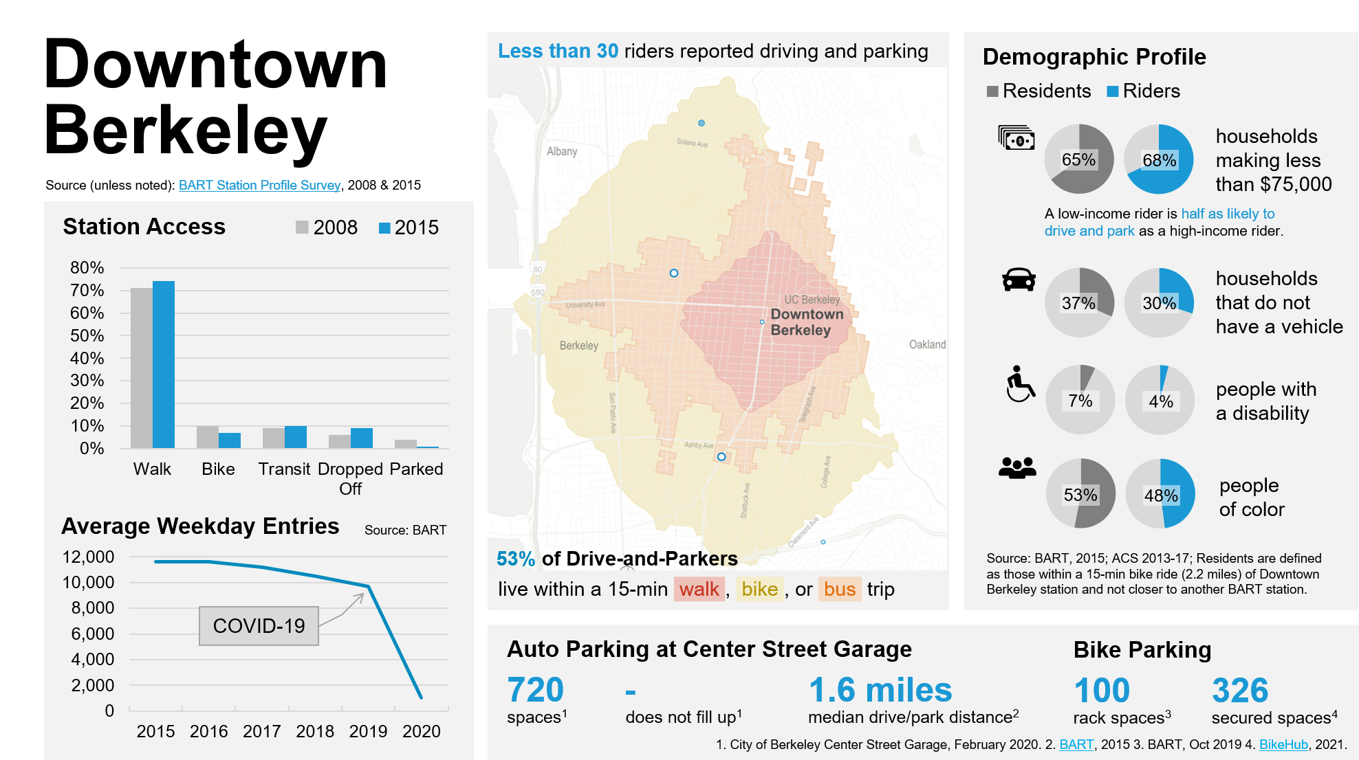This is graphic with multiple charts, graphs, and data about the people who use the Downtown Berkeley BART station and how they get to and from the station. The graphic and a narrative description can be downloaded as a PDF from the website using the link directly above this graphic.