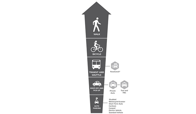 Graphic demonstrating BART's hierarchy of priorities for the Corridor Access Plan starting with people who walk, followed by biking, transit, drop off and lastly parking.