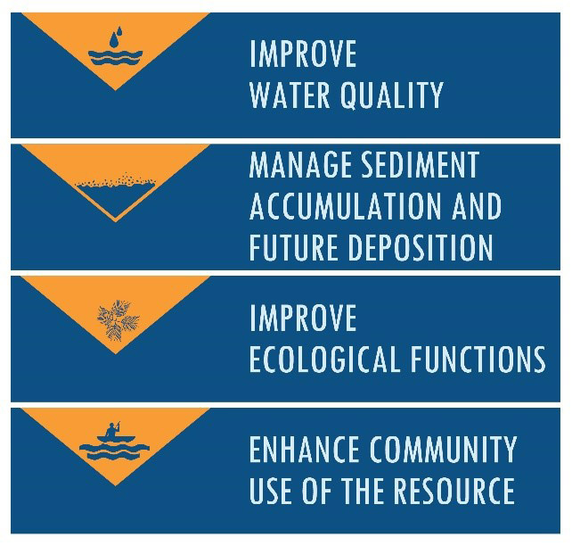 Improve water qualtiy, manage sediment accumulation and future deposition, improve ecological functions, and enhance community use of the resource